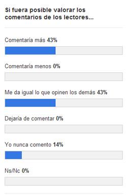 Resultados encuesta